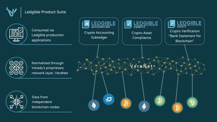 blockchain accounting software