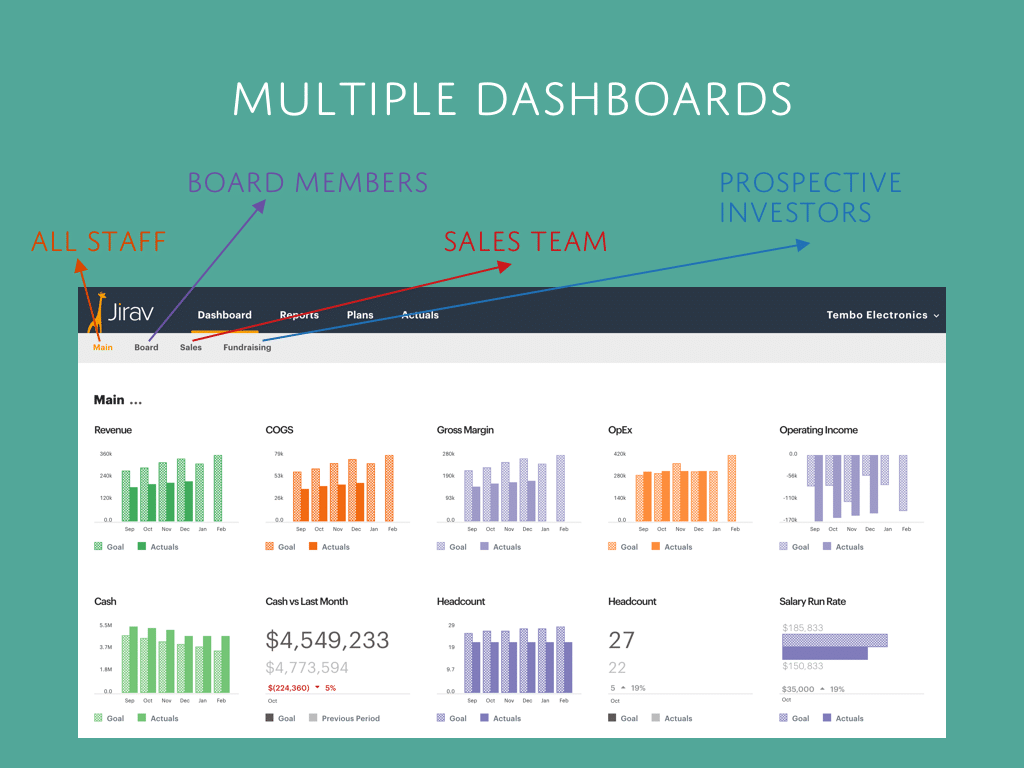 Jirav Financial Dashboard